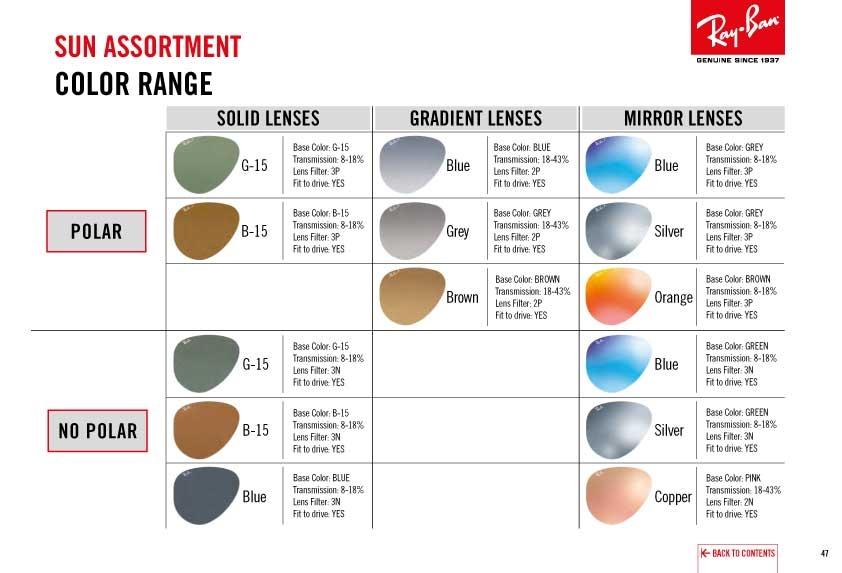 Ray-Ban Prescription Sunglass Lens Options